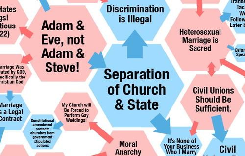 should homosexual marriage be legalized essay